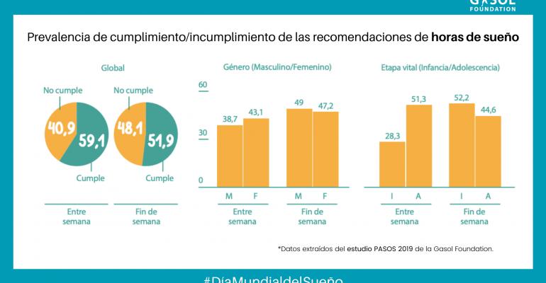 Prevalencia del cumplimiento/incumplimiento de las recomendaciones de horas de sueño en España